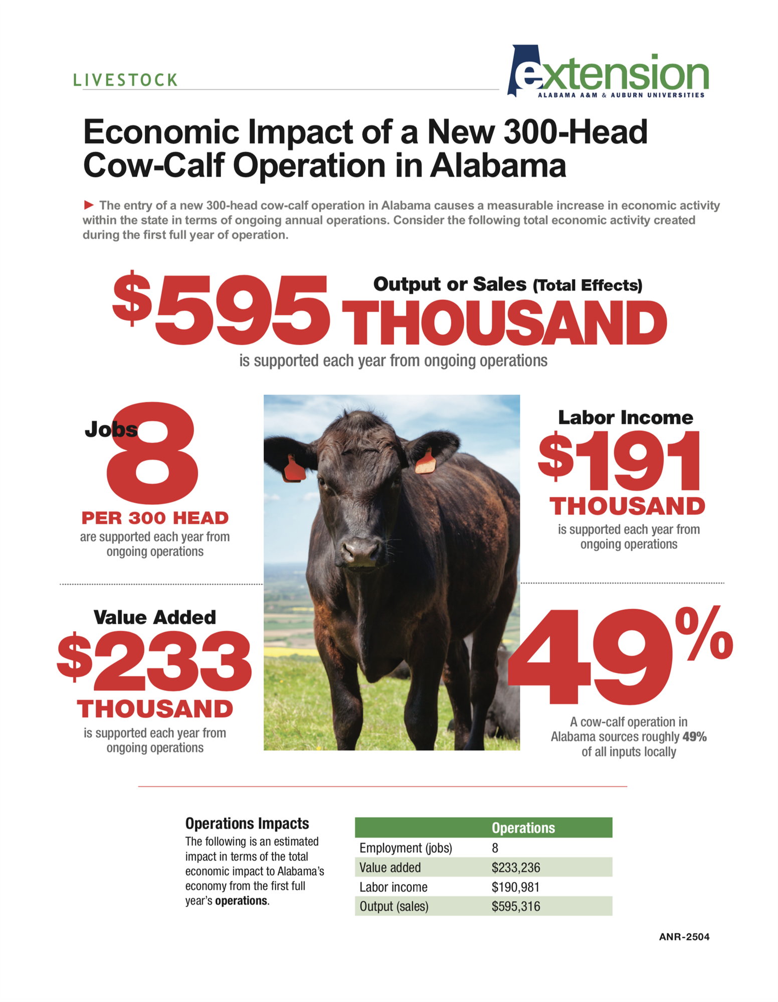 Alabama Beef Cattle Facts