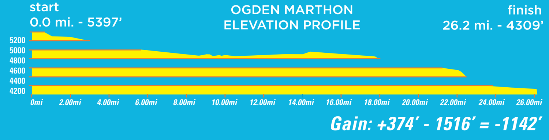 Boston Marathon Course Elevation Map.Course Maps