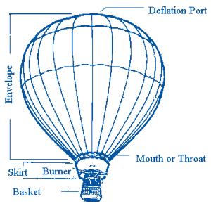 Anatomy of Hot Air BalloonPlano Balloon Festival