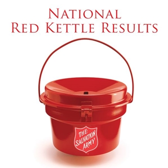 The Salvation Army's 124th Red Kettle Campaign Raises $144.7 Million